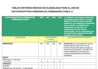 Tablas Criterios Médicos de Elegibilidad para el uso de Anticonceptivos Hormonales Combinados